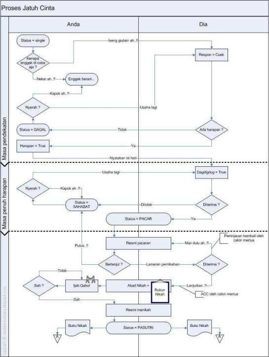 swimlane diagram proses jatuh cinta
